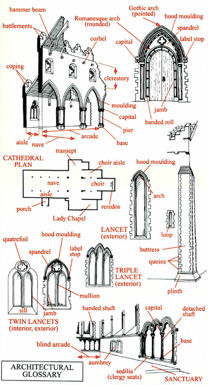 Architectural Features Glossary Architectural Glossary